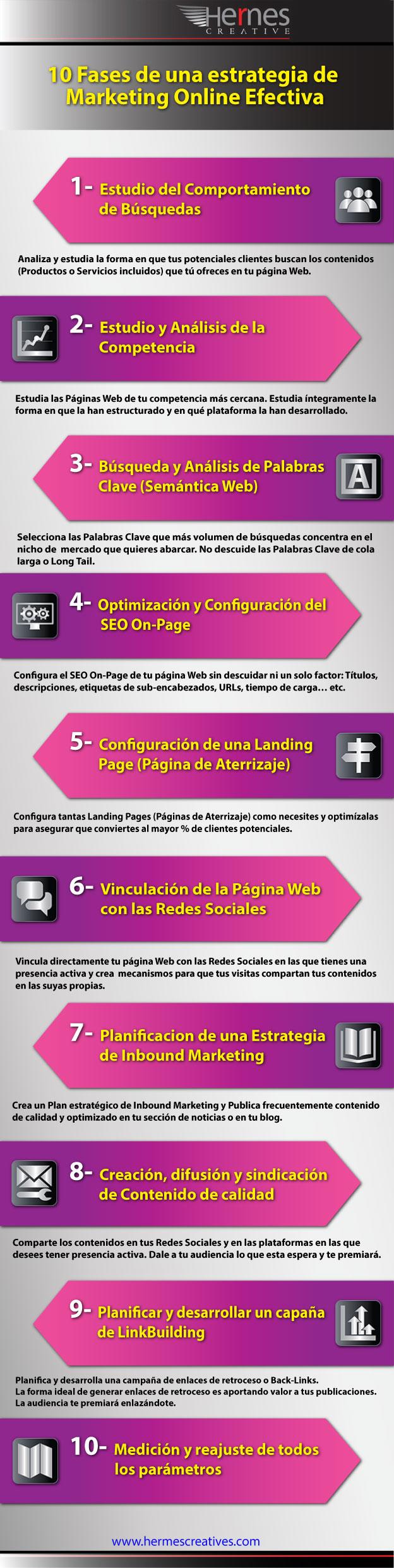 estrategia efectiva de marketing online paso a paso para seo y posicionamiento web